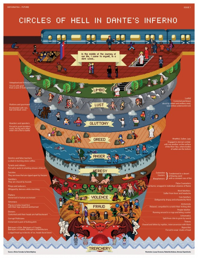dante inferno circles of hell